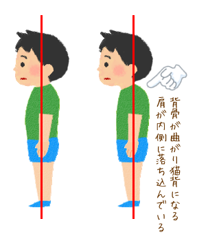 「子供 姿勢 悪い」の画像検索結果